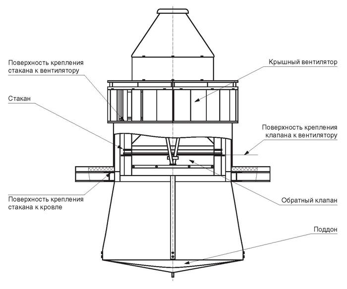 устройство крышного вентилятора на газовой котельной
