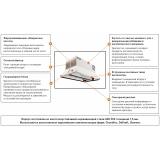 Функции и характеристики D8 Контур