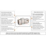 Функции и характеристики D8 Поток